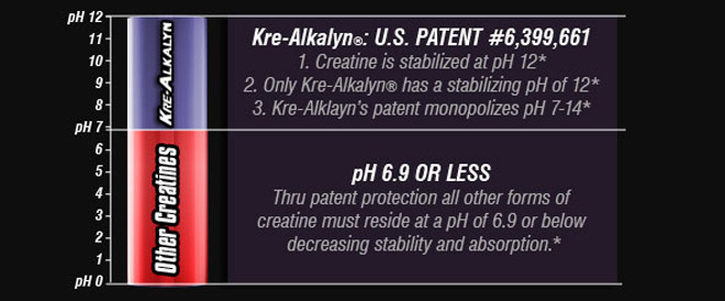 Kre-Alkalyn: U.S. PATENT #6,399,661. 1. Creatine is stabilized at pH 12* 2. Only Kre-Alkalyn has a stabilizing pH of 12* 3. Kre-Alklayn's patent monopolizes pH 7-14* pH 6.9 OR LESS Through patent protection all other forms of creatine must reside at a pH of 6.9 or below decreasing stability and absorption.*