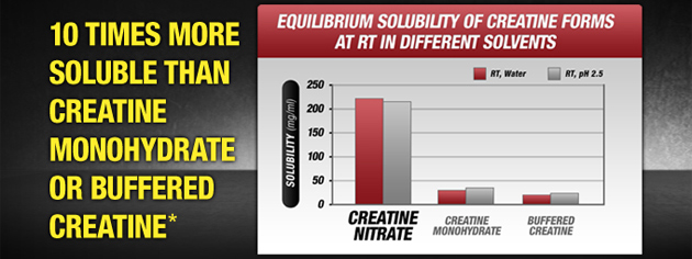 10 times more soluble than creatine monohydrate or buffered creatine*