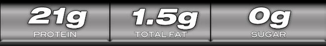 Proteína 21g.  1,5 g de grasa total.  Azúcar 0g.